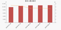 <strong>原股东配售可转债华为集团最大10个</strong>